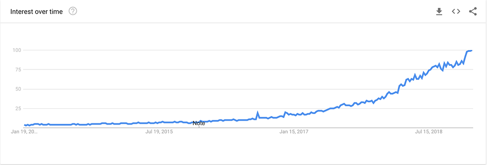 google trends searches for CBD